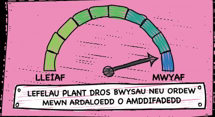 Delwedd yn dangos canran y plant sydd dros bwysau neu'n ordew mewn ardaloedd difreintiedig yng Nghymru